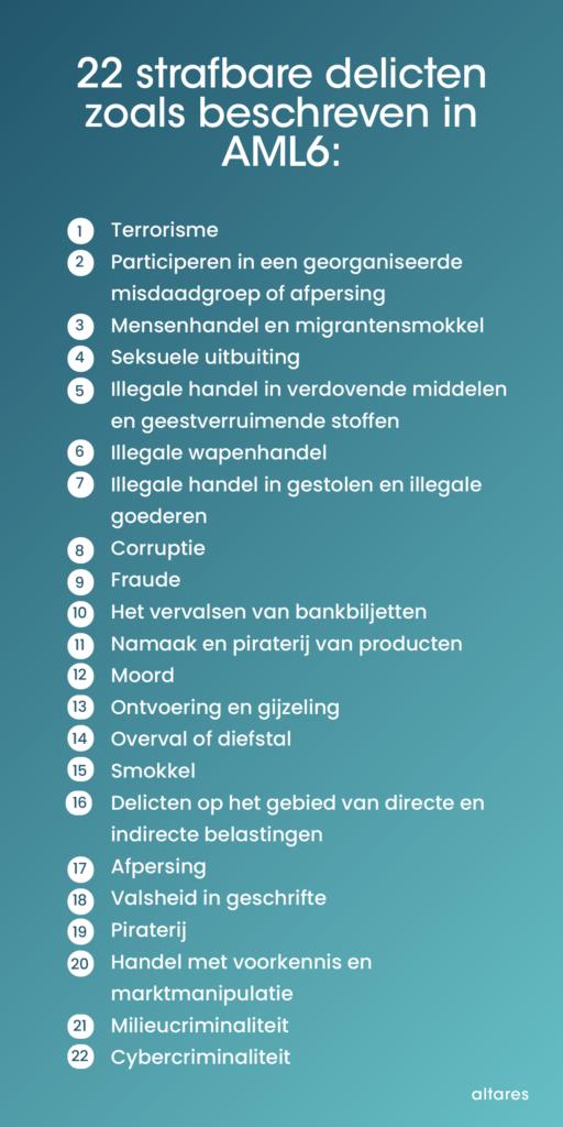 22 strafbare delicten AML6