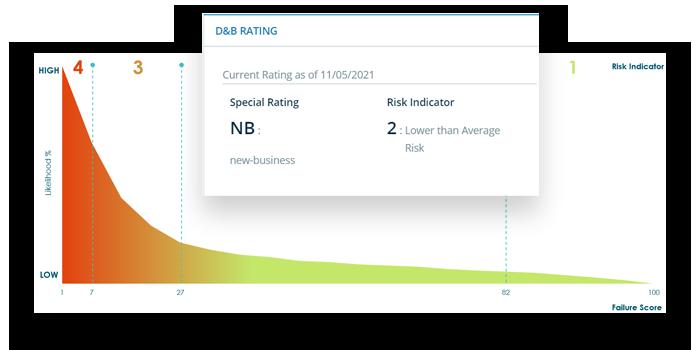D&B rating